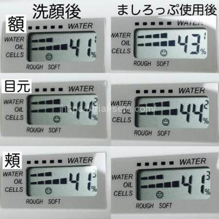 「ましろっぷ」スキンチェッカー測定数値