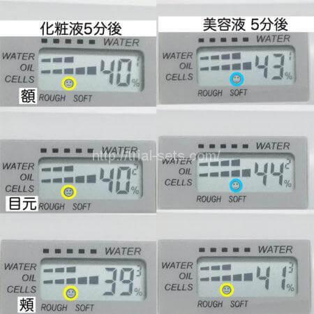 スキンチェッカー測定値