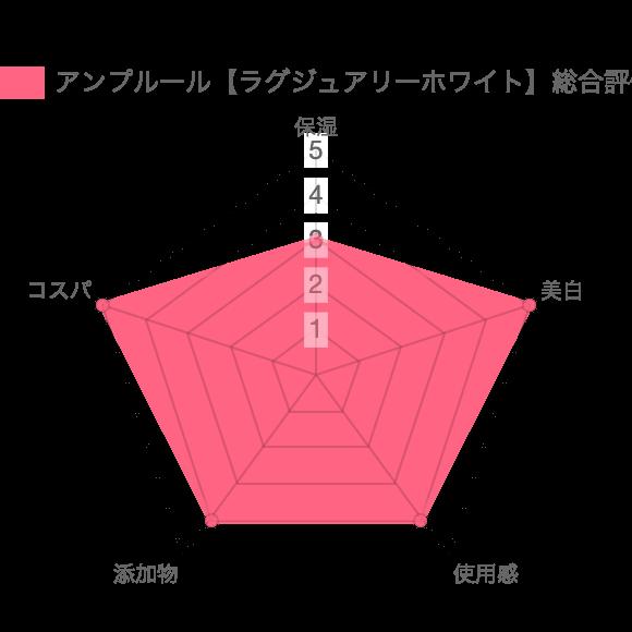 アンプルール【ラグジュアリーホワイト】総合評価