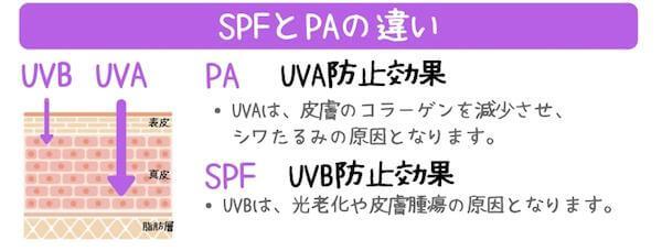 SPFとPAの違い