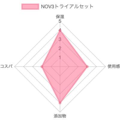 NOV3の総合評価