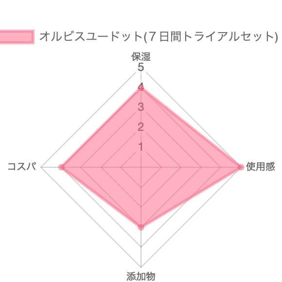 オルビスユードット(7日間トライアルセット)